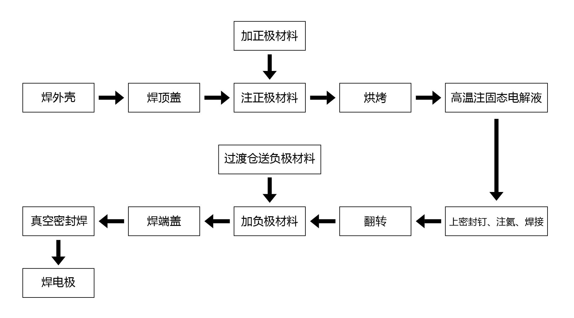 设备工艺流程图